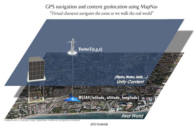 MapNav Geolocation Toolkit